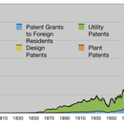 Patents Granted 1790 2008 (divided Into Utilit…